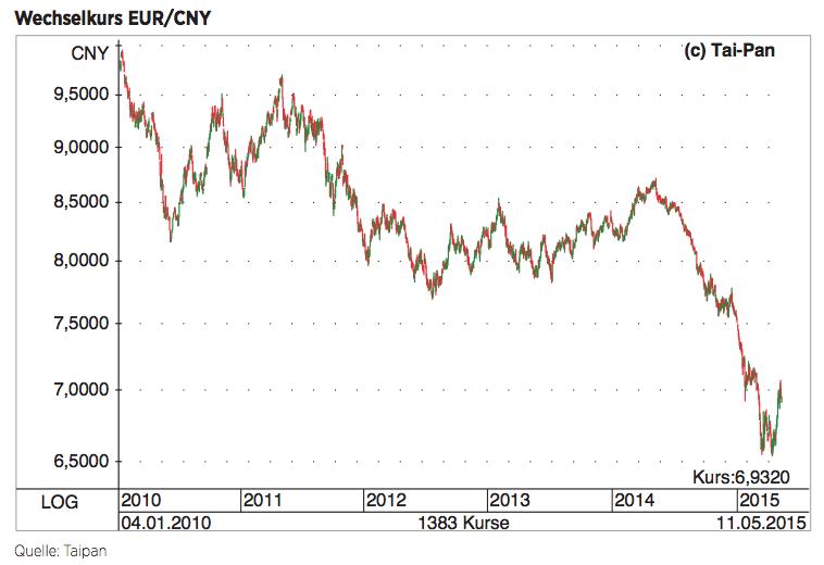 Figure 6 Wechselkurs EUR/CNY