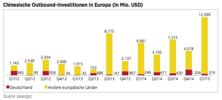 Figure 7 Chinesische Outbound-Investitionen in Europa