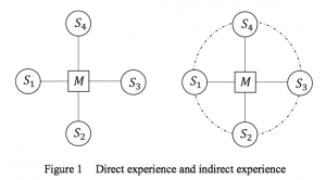Figure 1 Direct experience and indirect experience
