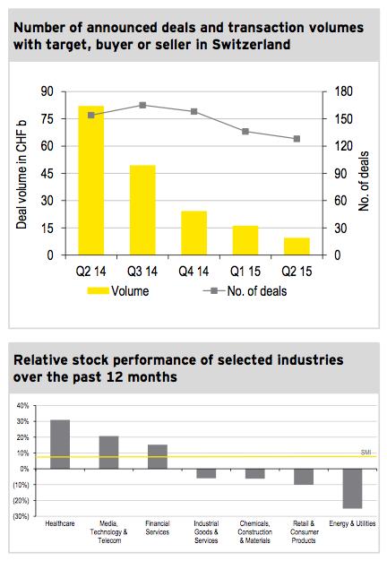 Figure 1: M&A market Q2 2015