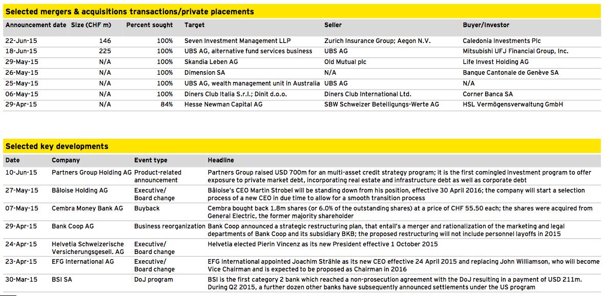 Figure 11: Financial Services
