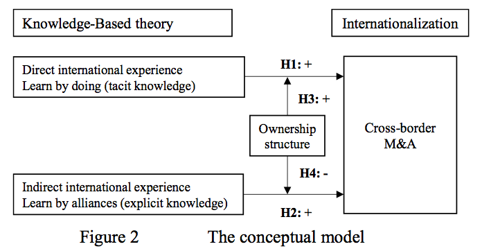 Figure 2 The conceptual model
