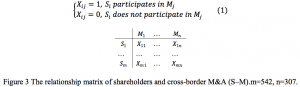 Figure 3 The relationship matrix of shareholders and cross-border M&A