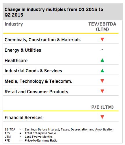 Figure 4: Outlook 2015
