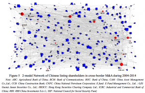 Figure 5 2-model Network of Chinese listing shareholders in cross-border M&A during 2004-2014