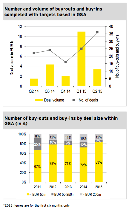 Figure 5: Private equity Q2 2015