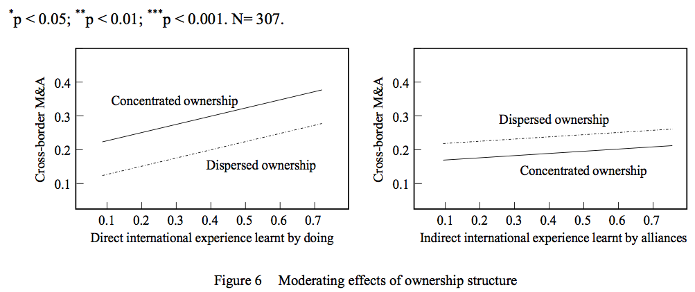 Figure 6 Moderating effects of ownership structure