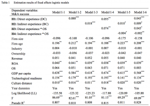 Table 1 Estimation results of fixed effects logistic models