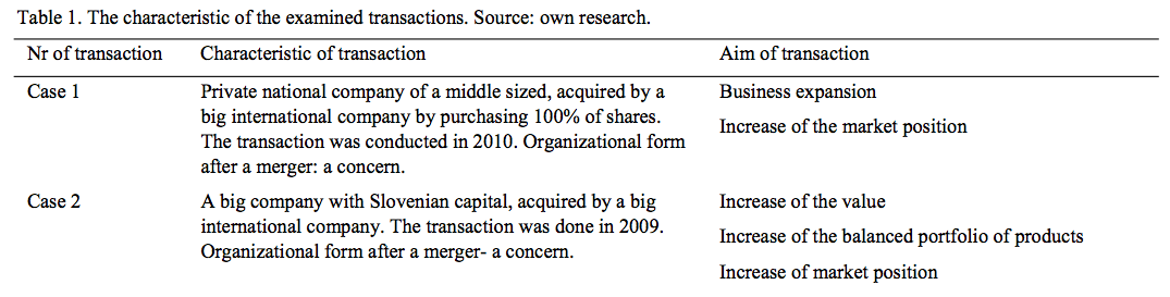 Table 1a Characteristic of examined transactions