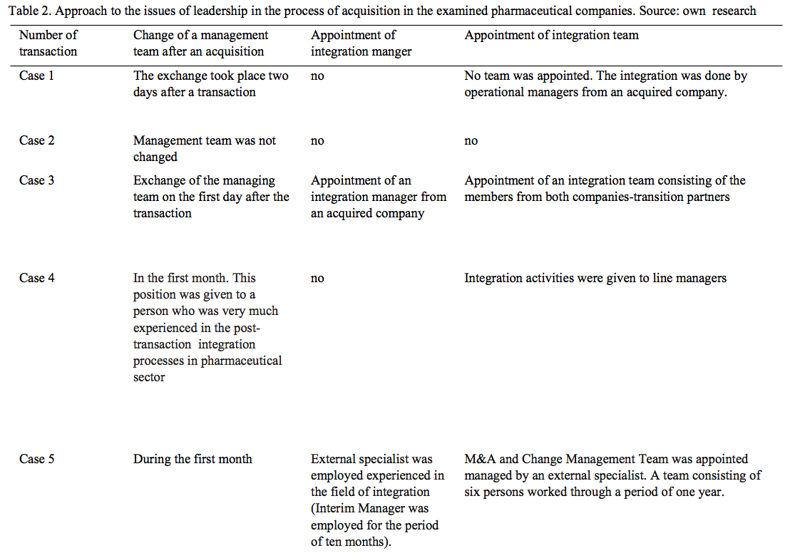 Table 2 Approach to the issues of leadership in the process of acquisition in the examined pharmaceutical companies