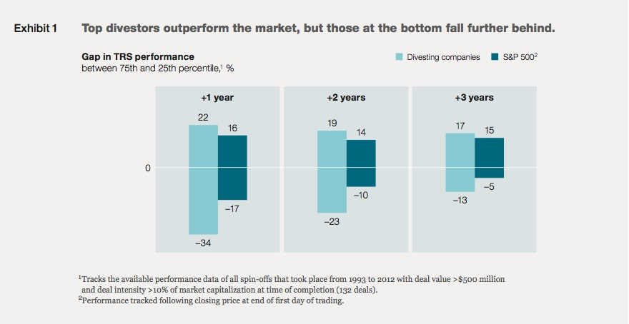 Exhibit 1: Top divestors outperform the market, but those at the bottom fall further behind