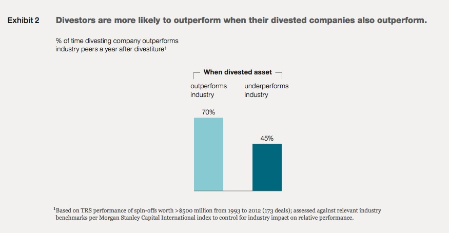 Exhibit 2: Divestors are more likely to outperform when their divested companies also outperform