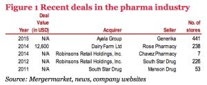 Figure 1 Recent deals in the pharma industry