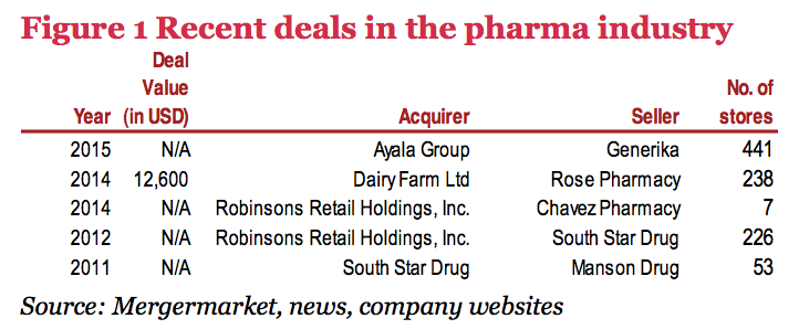 Figure 1 Recent deals in the pharma industry