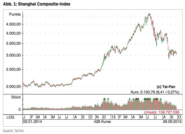 Abb. 1: Shanghai Composite-Index