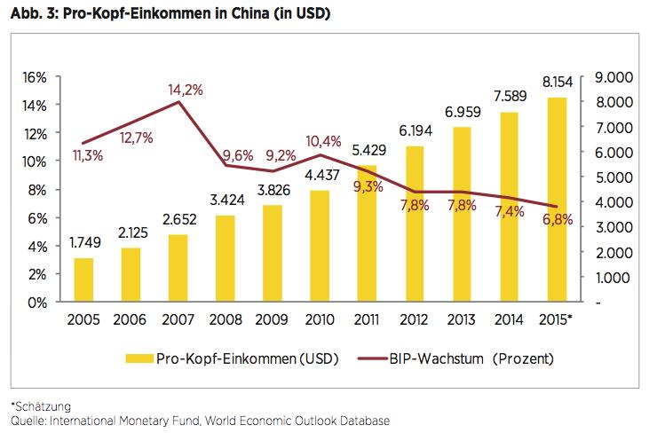 Abb. 3: Pro-Kopf-Einkommen in China