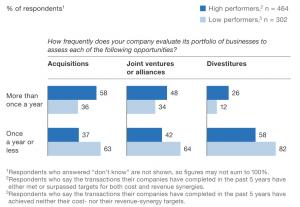 Exhibit 1 Evaluate strategic options