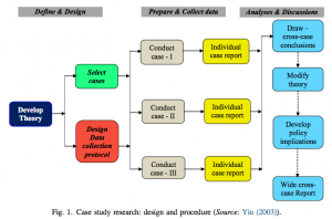 what is a case study design in research