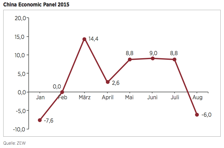 Figure 1 China Economic Panel 2015