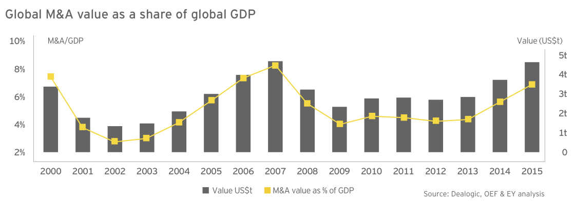Figure 14: Manageable valuation gap supports dealmaking