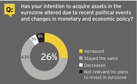 Figure 23: Eurozone investment appetite increases