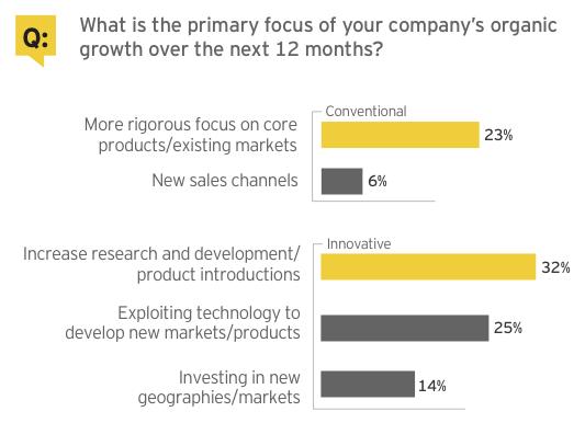 Figure 3: Corporate strategy