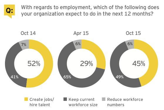 Figure 4: Corporate strategy