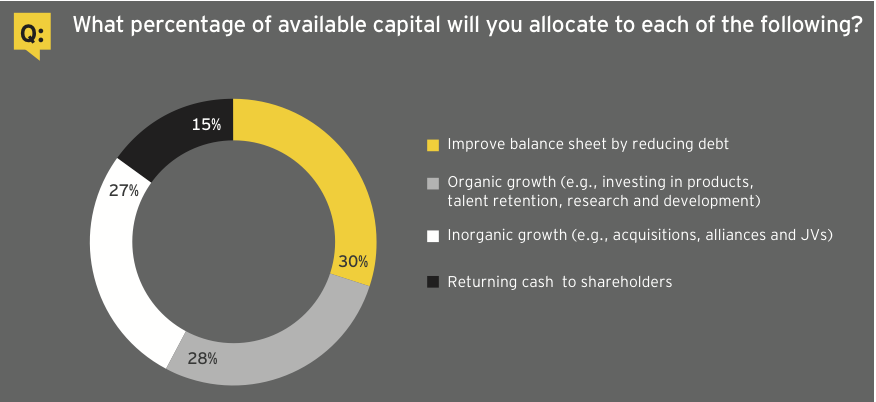 Figure 5: Capital allocation