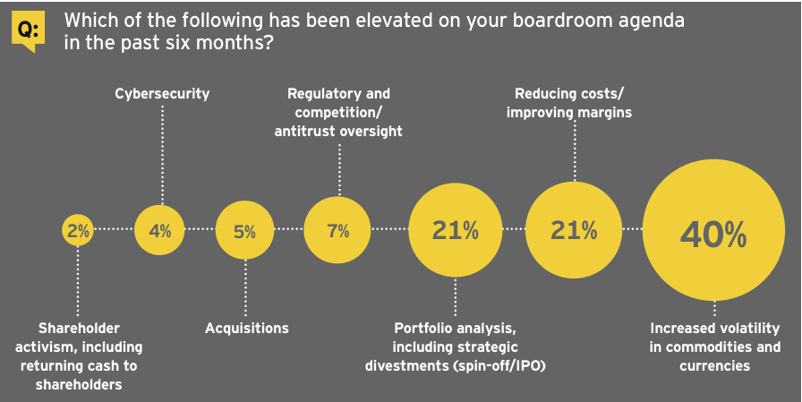 Figure 6: Boardroom agenda