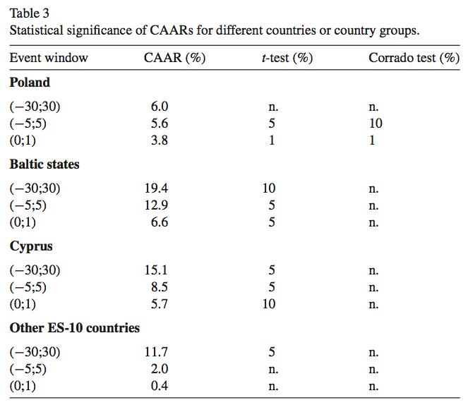 Table 3 Statistical significance of CAARs for different countries or country groups
