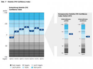 Abb. 7 – Deloitte CFO Confidence Index