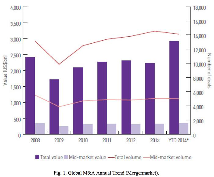 Figure 1 Global M&A Annual Trend