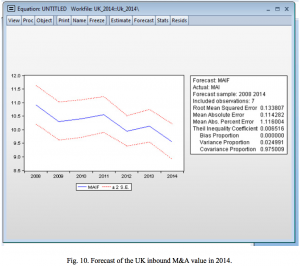 Figure 10 Forecast UK inbound M&A value in 2014
