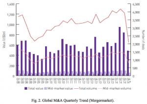 Figure 2 Global M&A Quarterly Trend
