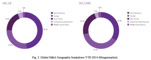 Figure 3 Global M&A Geographic breakdown YTD 2014