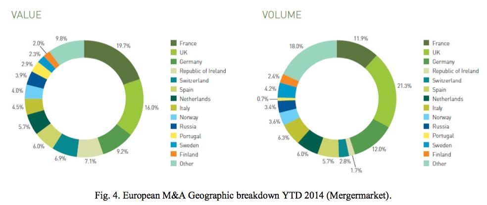 Figure 4 European M&A Geographic breakdown YTD 2014