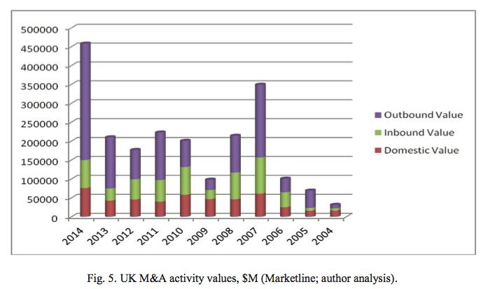 Figure 5 UK M&A activity values