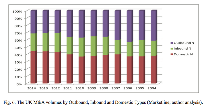 Figure 6 UK M&A volumes by Outbound, Inbound and Domestic Types