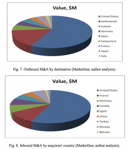 Figure 8 Inbound M&A by acquirers' country