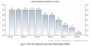 Figure 9 UK Corporate Tax