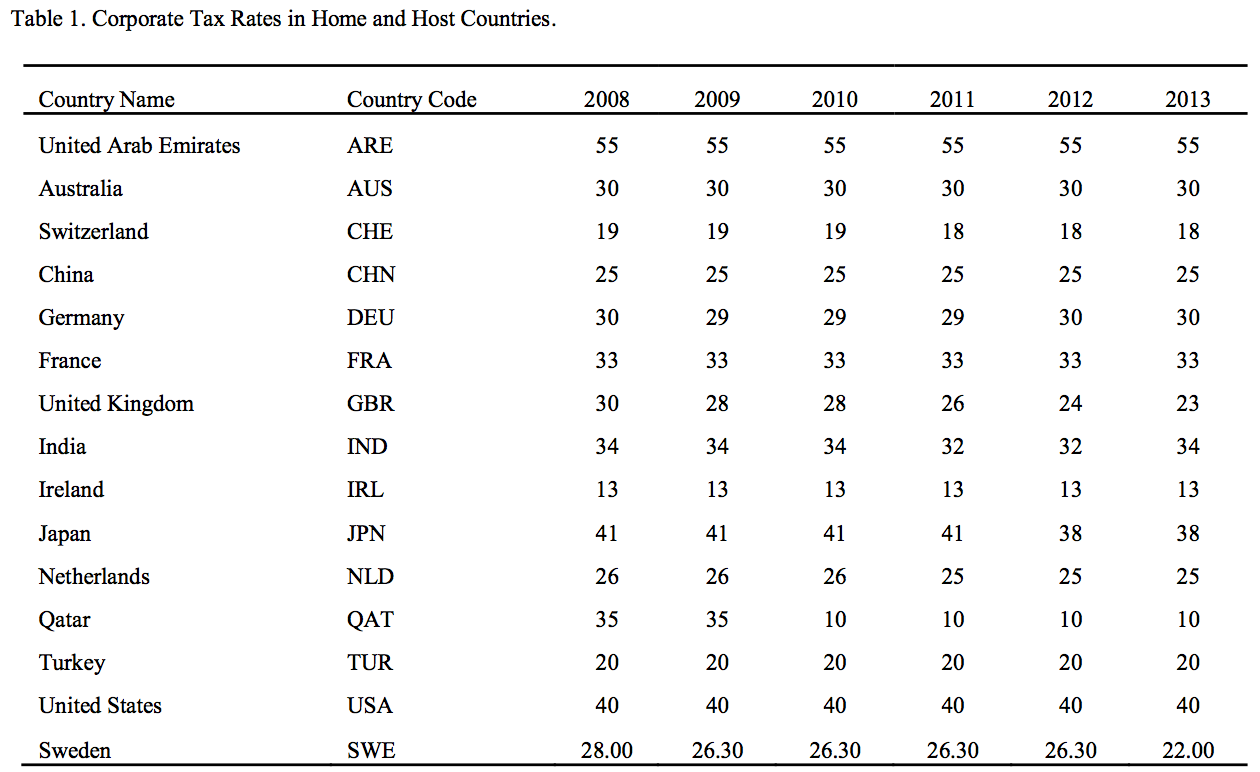 Table 1. Corporate Tax Rates in Home and Host Countries