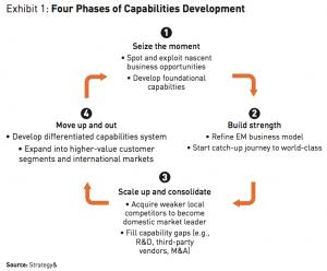 Exhibit 1 4 Phases of Capabilities Development