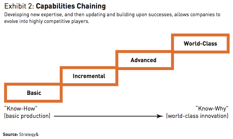 Exhibit 2 Capabilities Chaining
