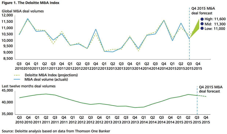 Figure 1 Deloitte MA Index