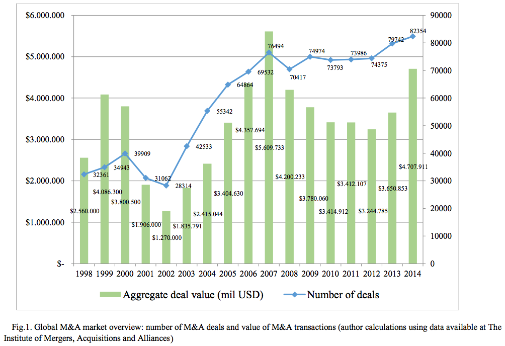Figure 1 Global M&A market overview