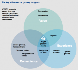 Figure 1 The key influences on grocery shoppers