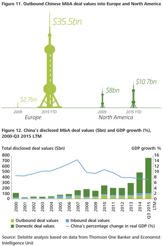 Figure 11-12 Impact of Chinese slowdown on M&A markets