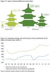 Figure 13-14 Strong resurgence in Japanese dealmaking