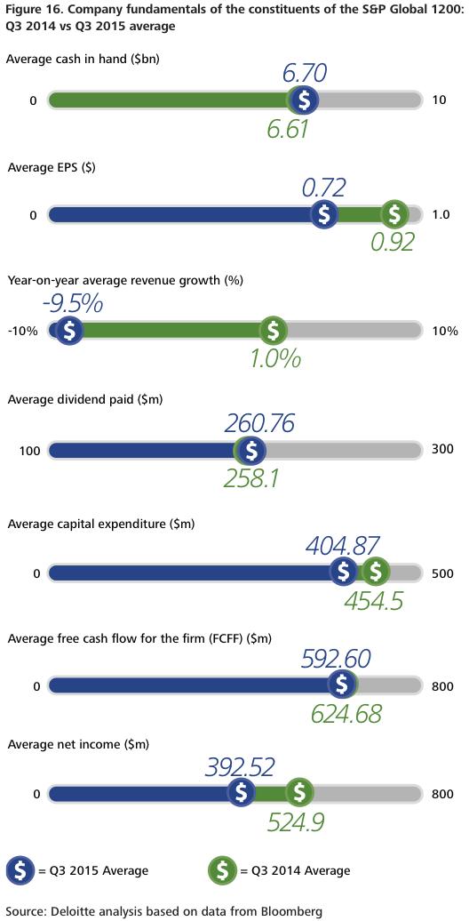 Figure 16 Analysis SP Global 1200 company data