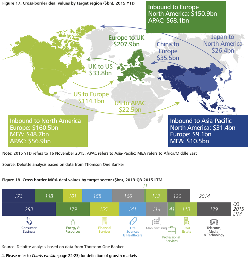 Figure 17-18 US and UK lead cross-border M&A